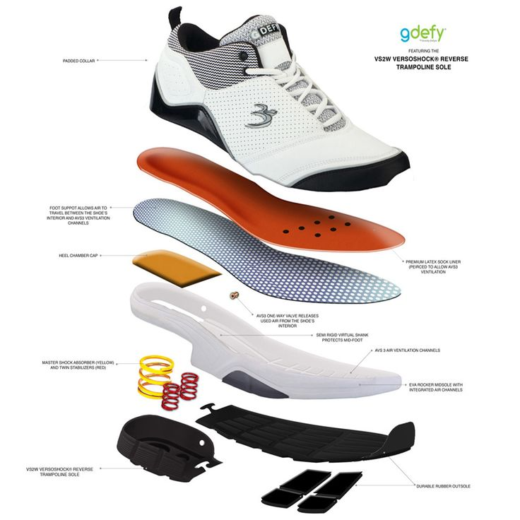 Best Athletic Shoes For Knee Arthritis