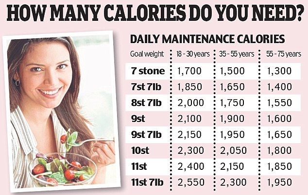 how many calories do you need