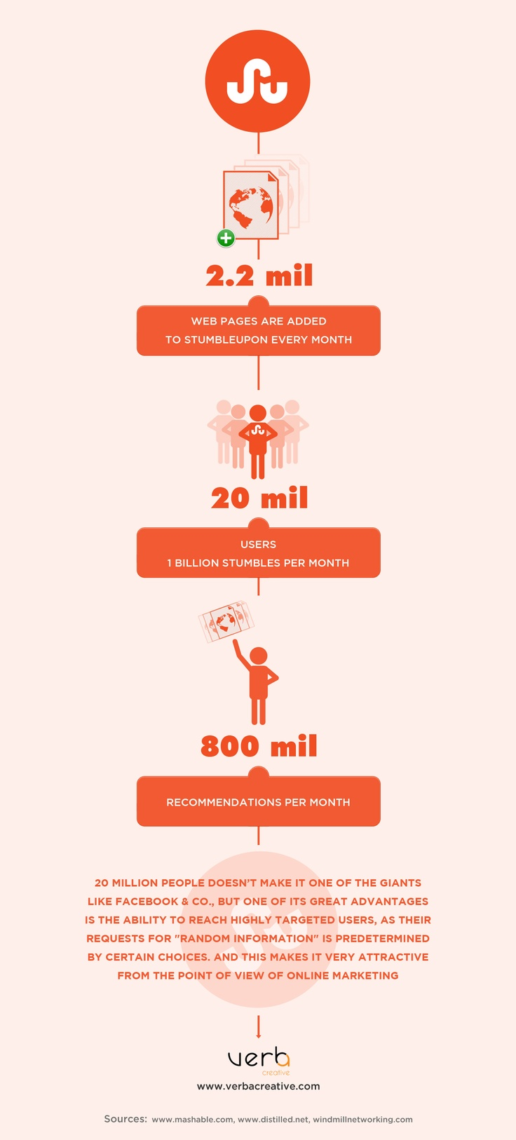 Stumbleupon Infographic