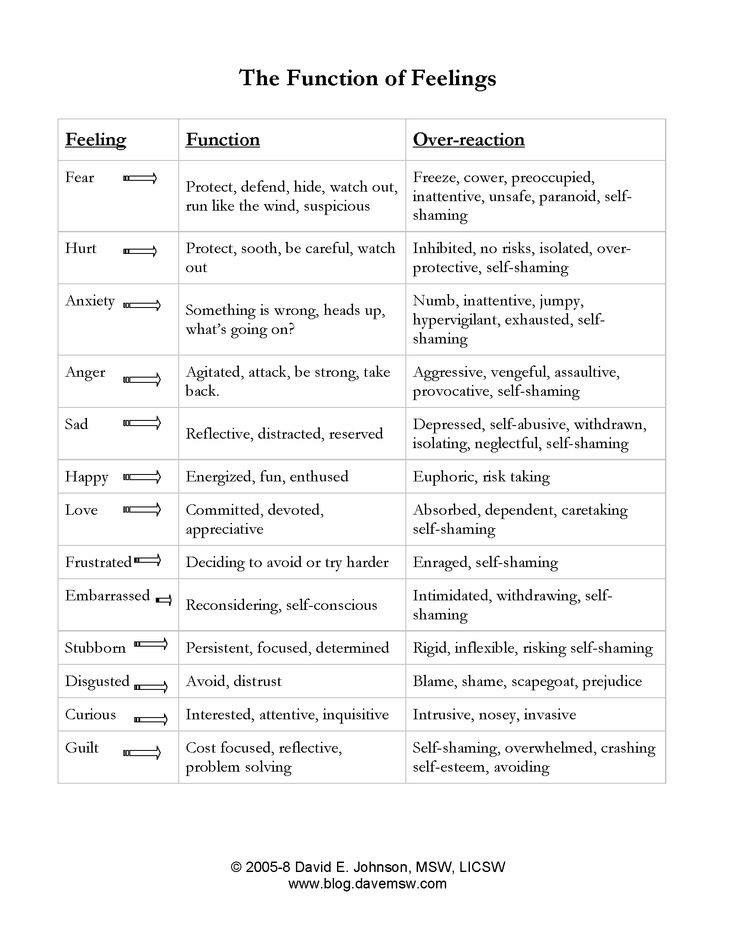 The function of feeling. Could be helpful for developing character arc.
