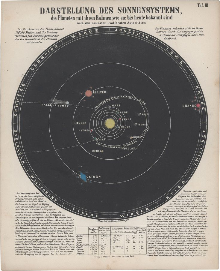 best ideas about solar system diagram solar illustrations and from astronomic picture atlas by ludwig preyatilde159inger 1851 acircmiddot solar system diagrammichael stollmichael