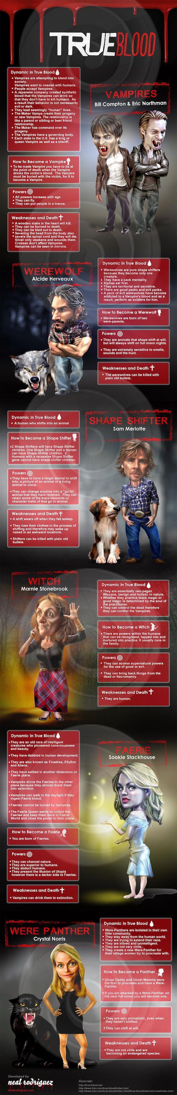 Screen Rant » True Blood Mythology (Infographic)