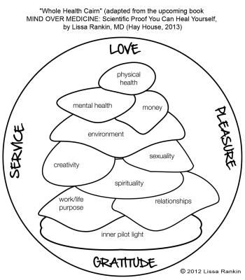 Whole Health Cairn by Dr. Lissa Rankin, the Pink Medicine Woman