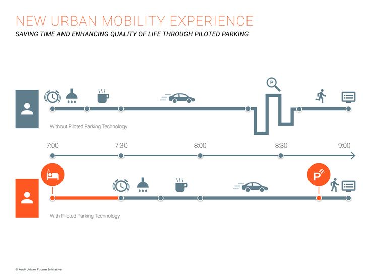 Smart Moves for Cities: The Urban Mobility Revolution Will Start With These 3 Projects