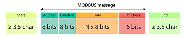 ModBus-Protocol for Arduino / AVR over RS485