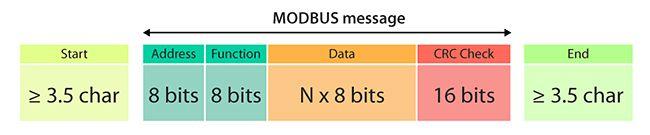 ModBus-Protocol for Arduino / AVR over RS485