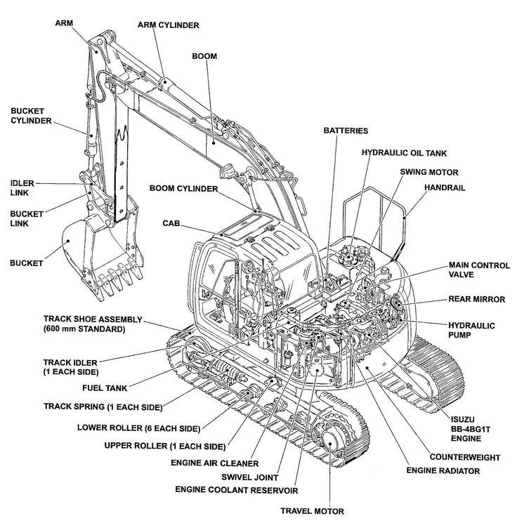 Image result for crawler excavator diagram   Construction