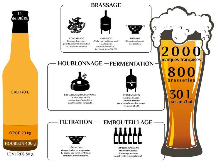 étapes de fabrication de la bière : brassage, houblonnage, fermentation, filtration, mise ne bouteille, dégustation… Par délices d'initiés.