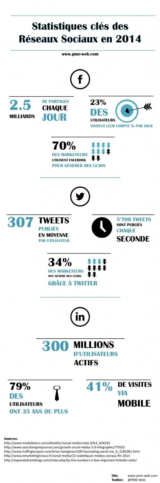 Facebook, Twitter et LinkedIn en 2014