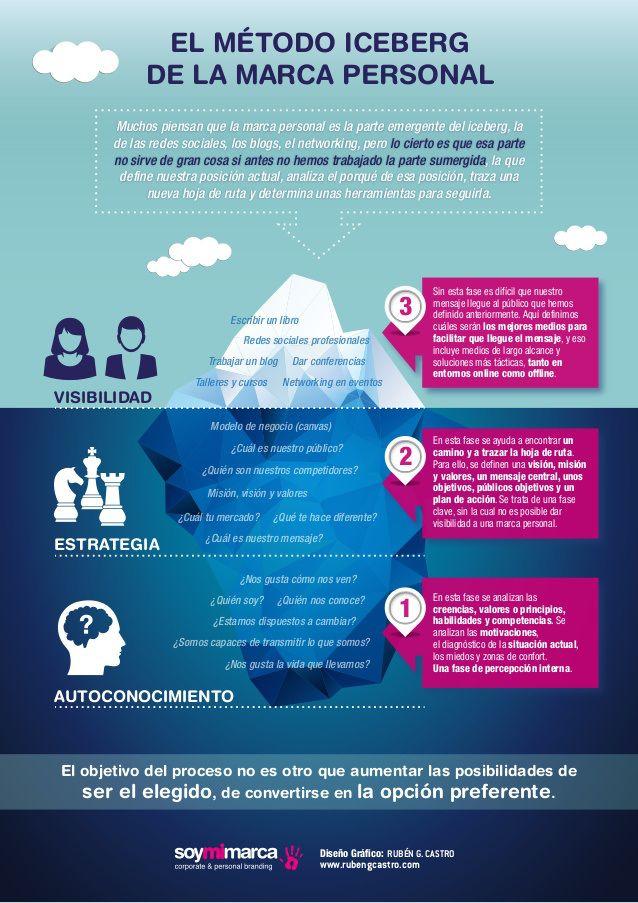 El método iceberg de la #Marca #Personal  #Infografía  Ideas Desarrollo Personal para www.masymejor.com