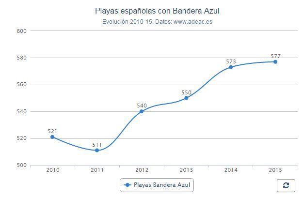 Número de #banderasazules que hay en las playas españolas. Evolución