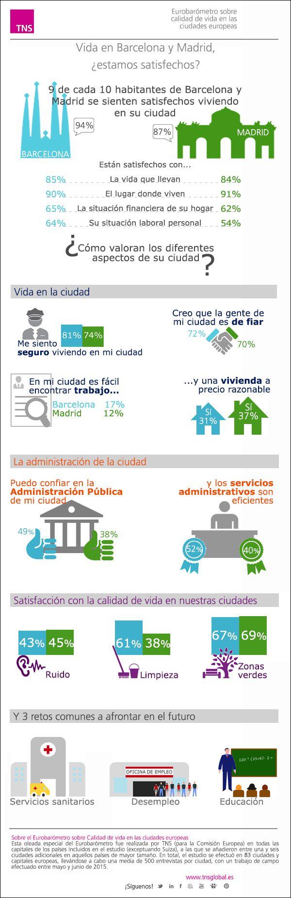 Eurobarómetro sobre la vida en las ciudades: Madrid y Barcelona