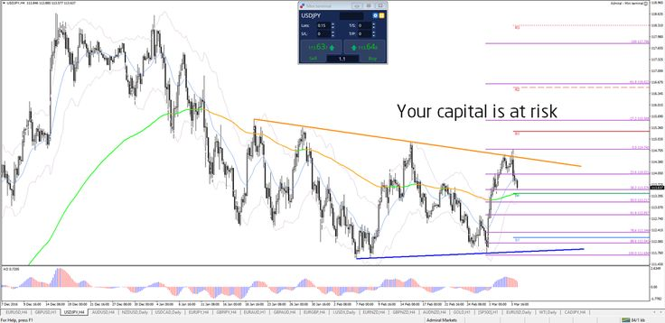 EUR/USD Retrace & USD/JPY 115 Break   - Your capital is at risk
