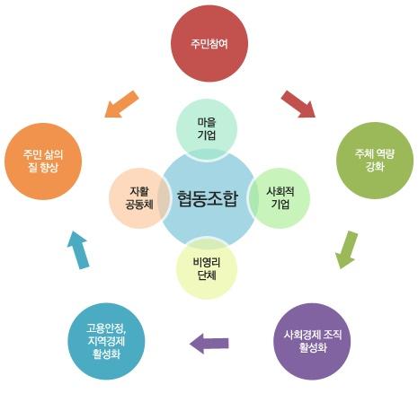 서울시 협동조합 육성 지원체계