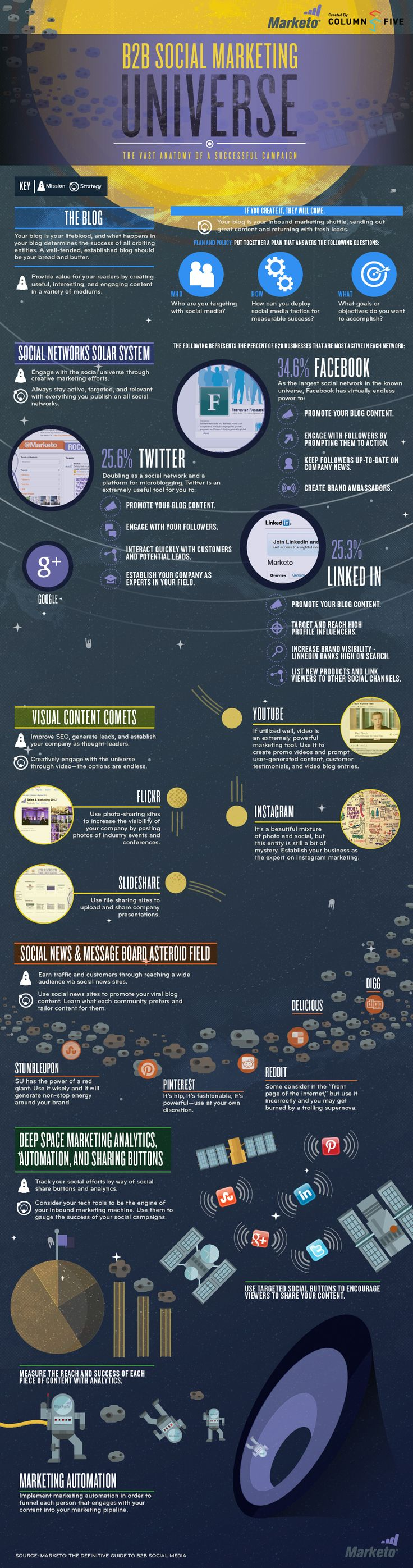 B2B Social Marketing Universe - Infographic