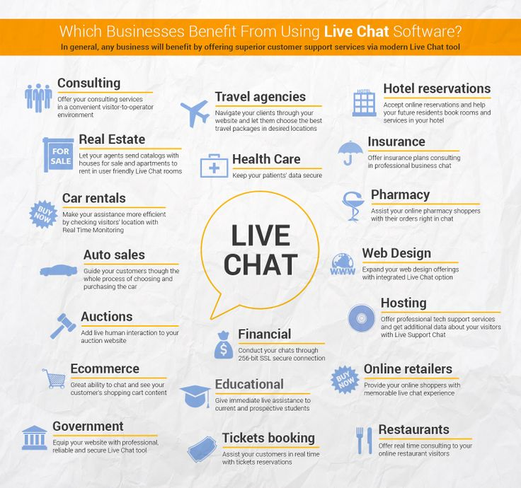 What types of Business can benefit from using Live Chat
