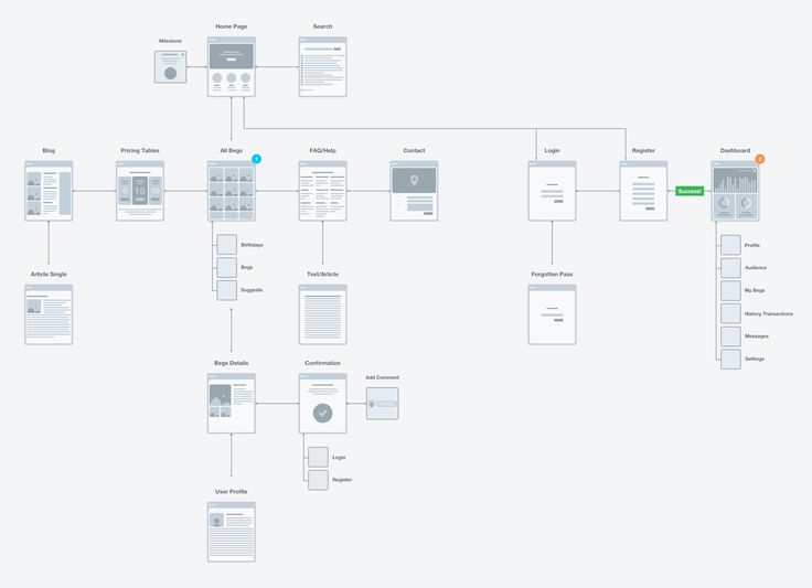 12 best sitemaps flows images on pinterest site map ui ux and