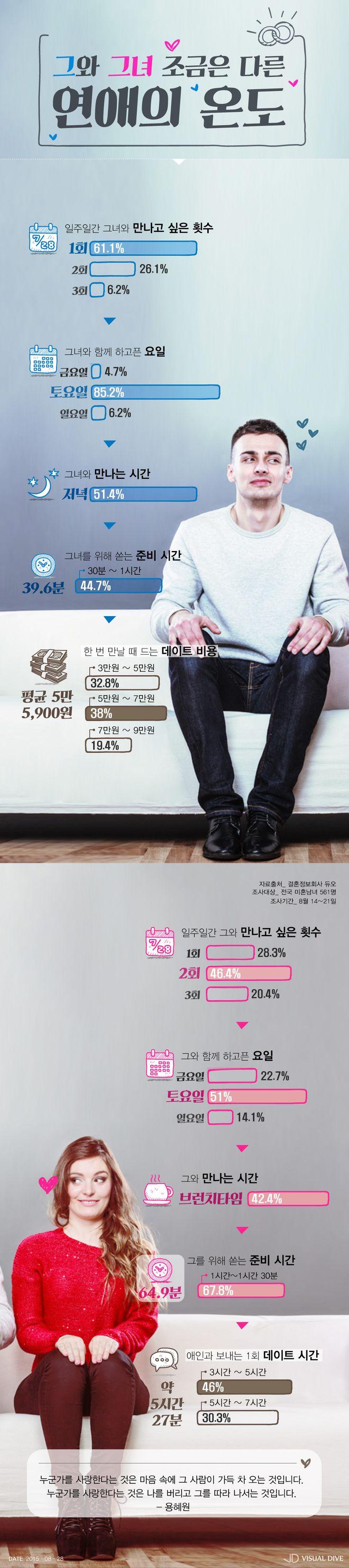 미혼남녀가 선호하는 데이트 시간은? [인포그래픽] #Date / #Infographic ⓒ 비주얼다이브 무단 복사·전재·재배포 금지