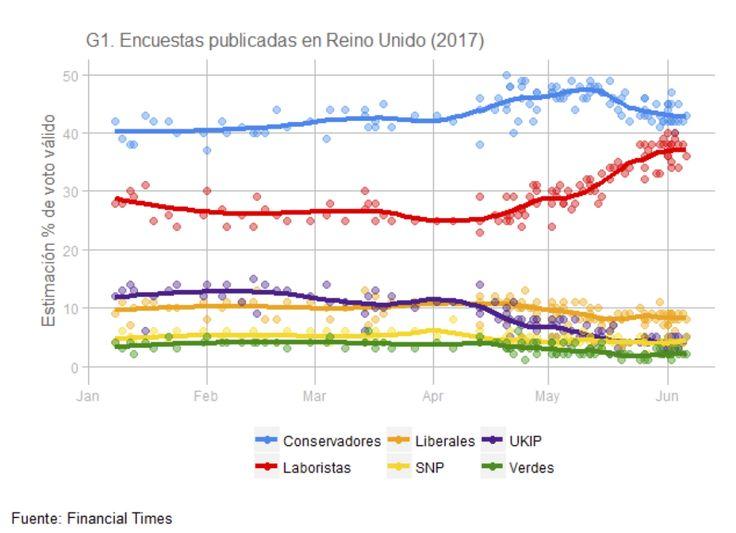 Encuestas elecciones y Reino Unido