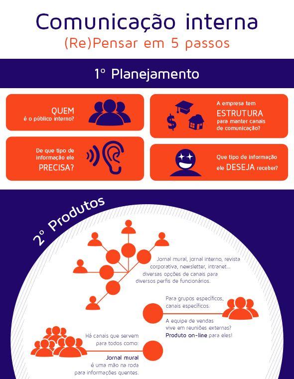 Planejamento, Produtos, Assuntos, Transparência e Feedback. 5 Passos da Comunicação Interna