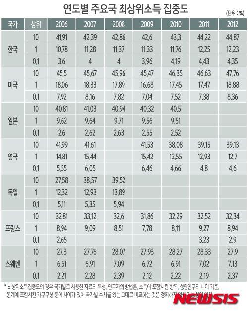 """""""韓소득 상위계층 쏠림, 선진국보다 심하다""""..상위 10%, 소득집중도 44.87%   Daum 미디어다음"""