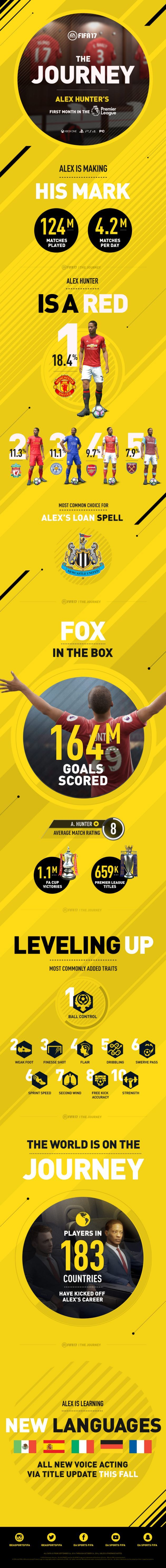 Alex Hunter plays 124m matches and scores 164m goals in FIFA 17's 'The Journey'