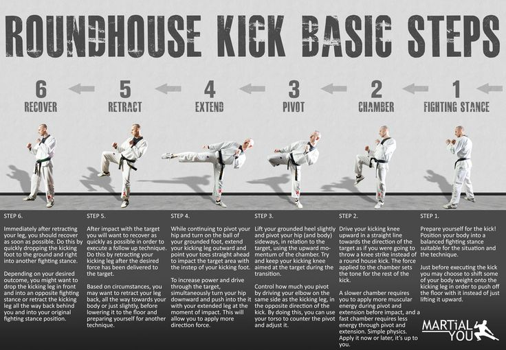 Basic steps for performing a taekwondo style roundhouse kick. Poster size available free. From MARTiAL YOU!