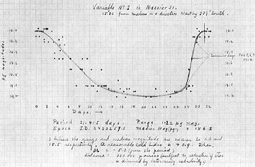 Luminosity Curve: The curve of luminosity of the first Cepheid variable star discovered by Edwin Hubble in the Andromeda Nebula, M31. Using this he could determine the nebula's distance. Hubble included this graph in his 19 February 1924 letter to Harlow Shapley.