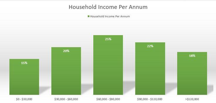 How much do Australian homeschooling households earn?