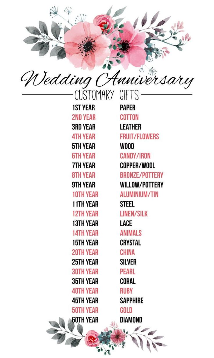 Traditional wedding anniversary gifts by year flower