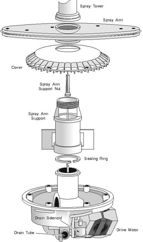 Maytag Dishwasher Parts Names Identification