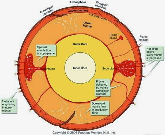 Gigantic volumes of hot material rising from the deep earth's mantle to the base of the lithosphere have shaped the face of our planet. Provided they have a sufficient volume, they can lead to break-up of continents or cause mass extinction events in certain periods of the Earth's history. So far it was assumed that because of their high temperatures those bodies -- called mantle plumes -- ascend directly from the bottom of the earth's mantle to the lithosphere. Scientists explain possible…