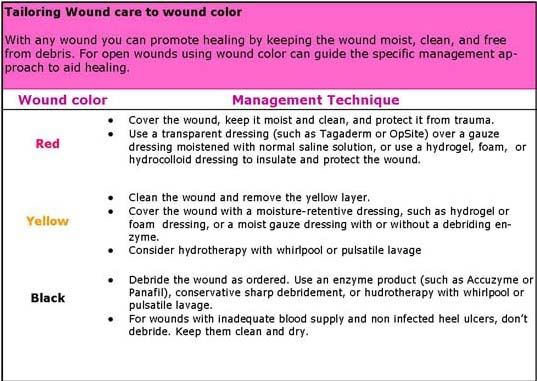 nursing essays wound management This course provides nurses involved in the management of wounds with a comprehensive overview of wound wound management: a comprehensive guide for nurses hard copy: non-kindle fistula management, and woc nursing subjects, and presented on a variety of wound management topics.
