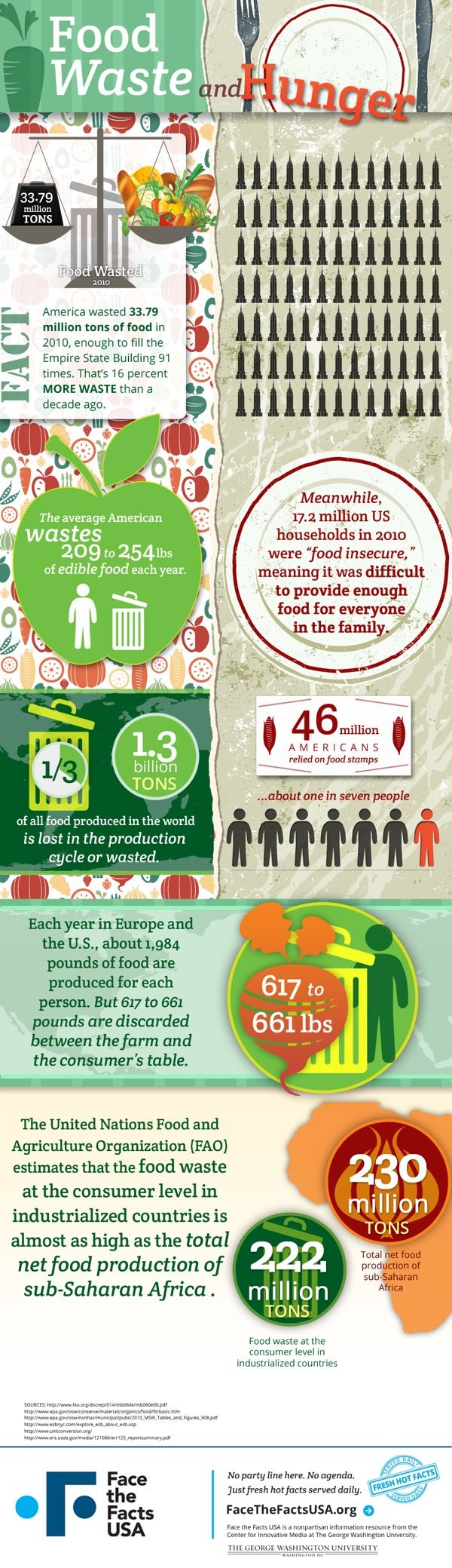 Infographic from Face the Facts USA demonstrates the relationship between waste and hunger