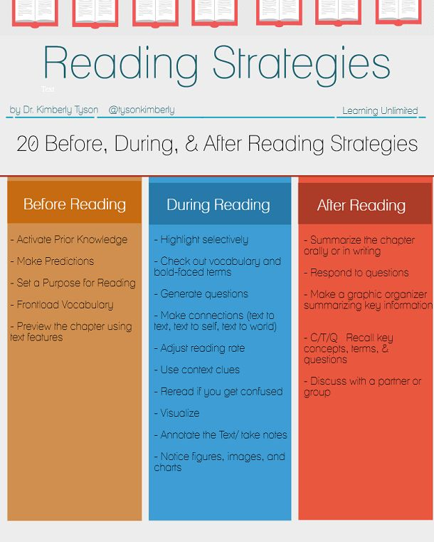 20 Before During & After Reading Strategies | Learning Unlimited
