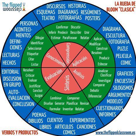 Rueda Clásica de la Taxonomía de Bloom - Incluye Actividades | #Infografía #Educación