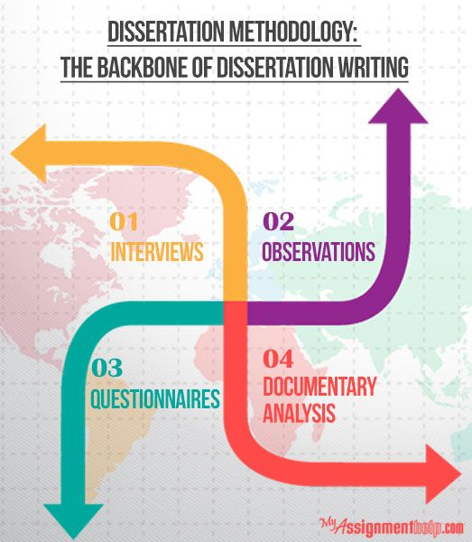 Masters dissertation writing services from a to zen