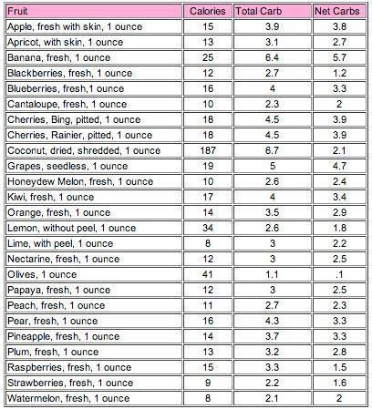 Net Carbs in Fruit | Clean Eats in 2018 | Pinterest | Low ...