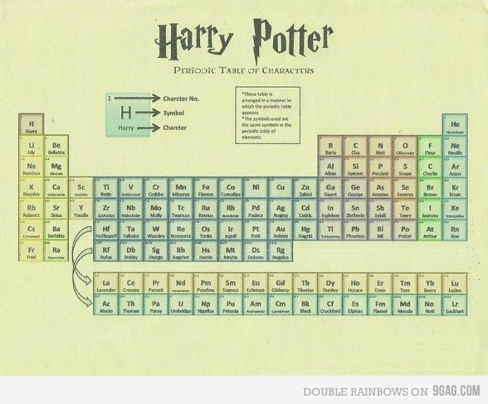 Periodic table AND Harry Potter?? My inner nerd has been satisfied in every aspect. #Chemistry #Humor