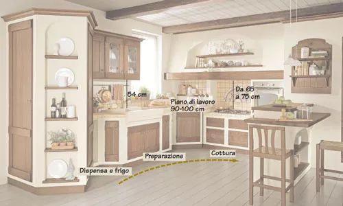 Come progettare gli spazi nella cucina per la scelta dei mobili