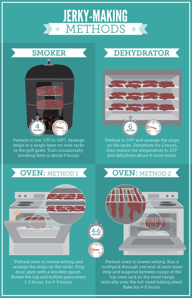 Homemade Jerky Tutorial Graphics - It goes through the whole process, not just what is pictured in the pin!