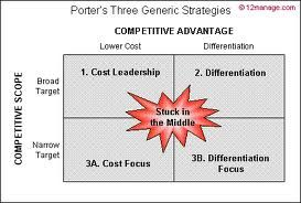 Business strategy: According to Michael Porter there are three generic competitive strategies; cost leadership, product differentiation, market niche focus... and, there is 'stuck in the middle', which is a losing proposition...
