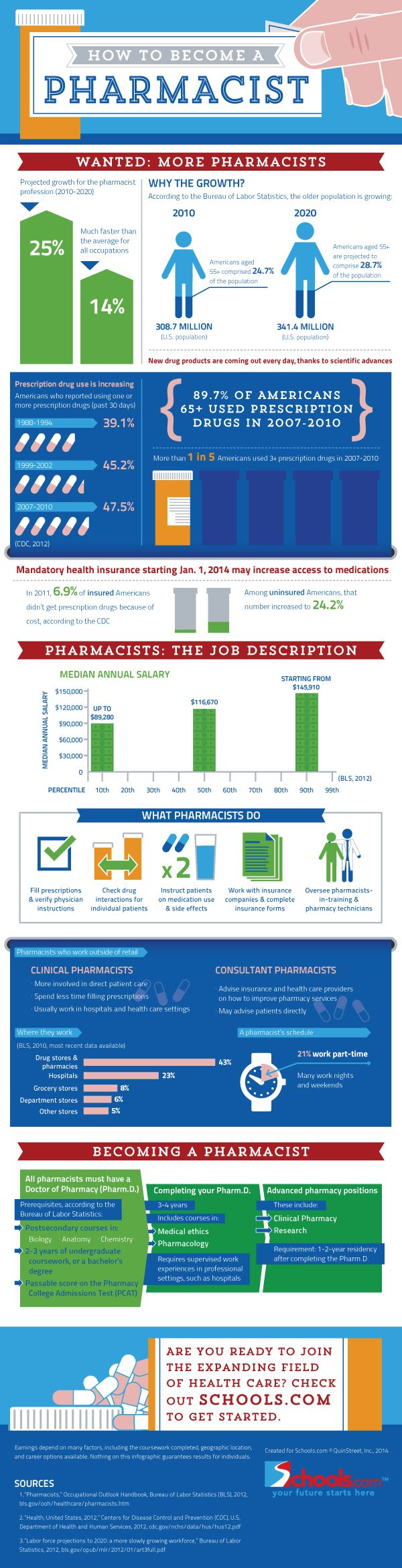 How to become a #pharmacist. The #education it takes to get there.