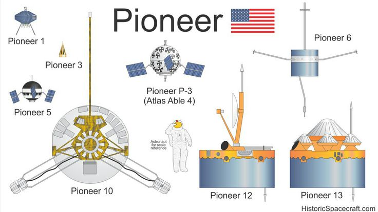 The Coolest Spaceships Ever Built, Compared by Size   Pioneer probes  Richard Kruse    WIRED.com
