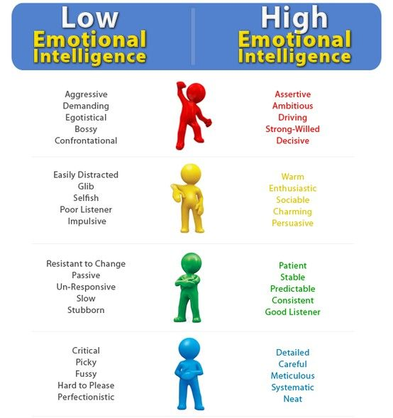 Check out this chart to help determine emotional intelligence levels.  #EI #SelfImprovement  Photoc Credit: DTS International