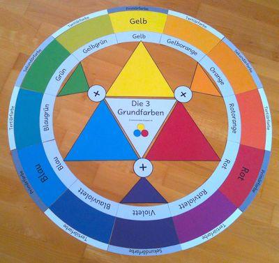 materialwiese: Der Farbkreis nach Itten