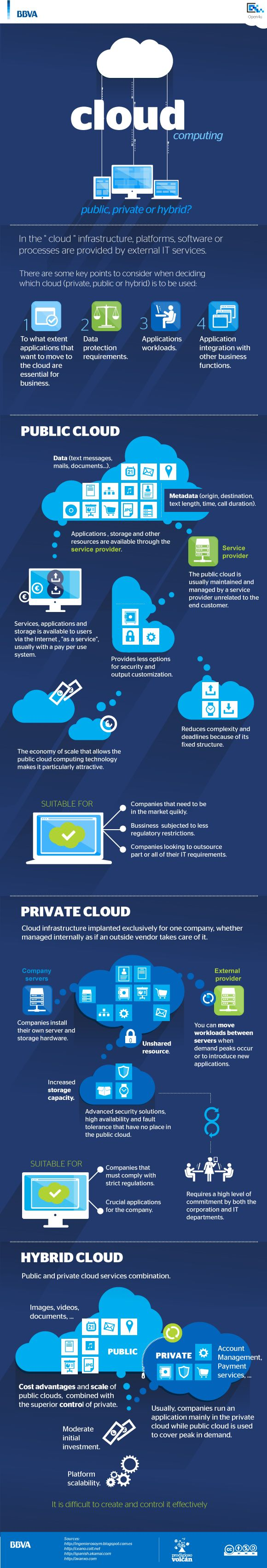#Cloud computing, public, private or #hybrid #infographic