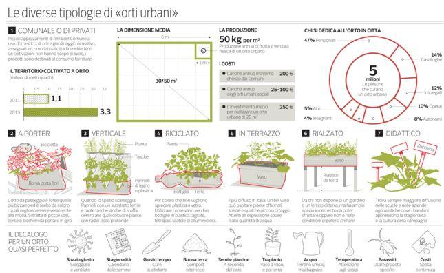 Infografica sul Corriere della Sera - Differenti tipi di Orti Urbani http://visualoop.com/infographics/the-different-types-of-urban-gardens via Visualoop