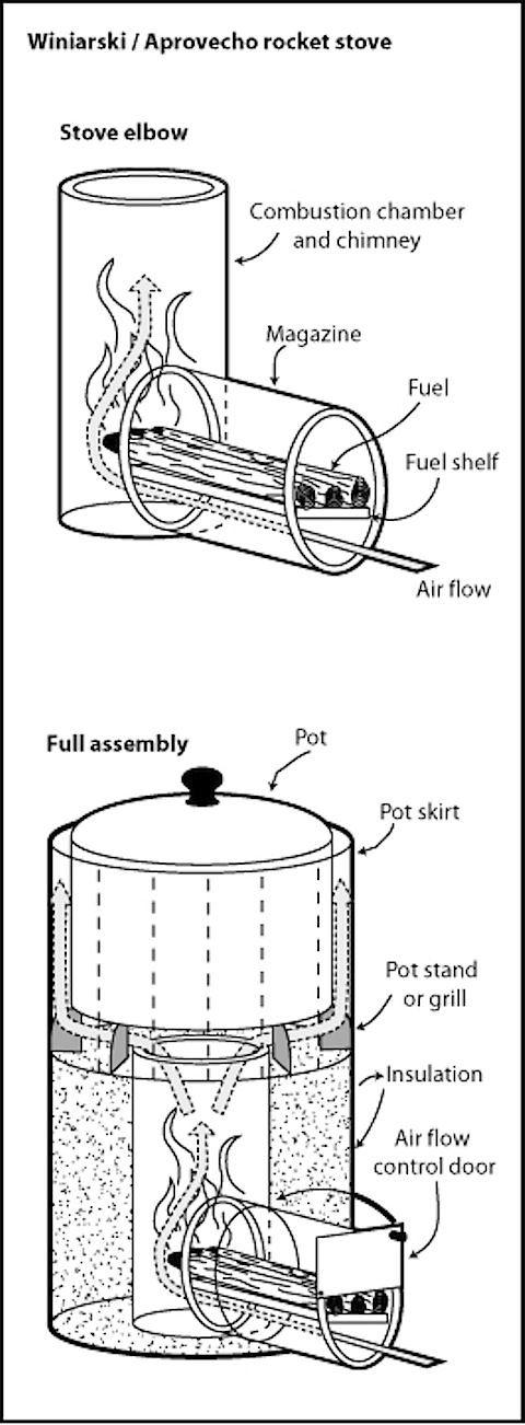 rocket stove principles by francisca  u2026