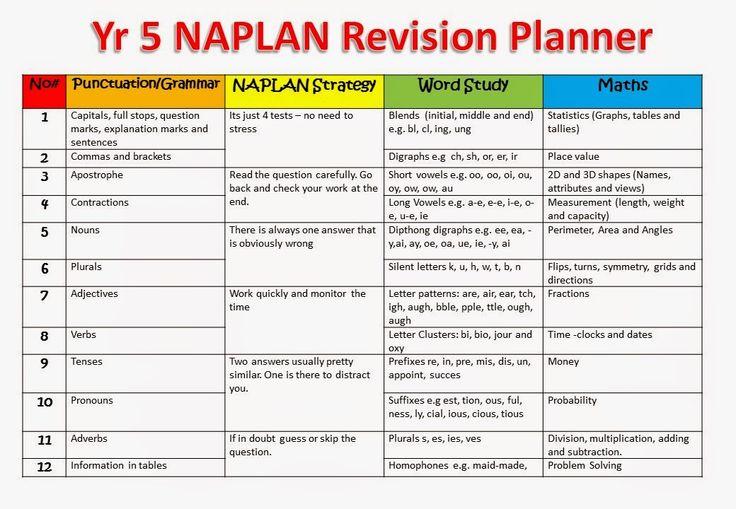 MrsAmy123: NAPLAN Year 5 Quizzes
